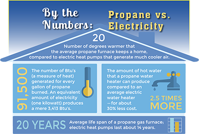 Propane vs. Electricity